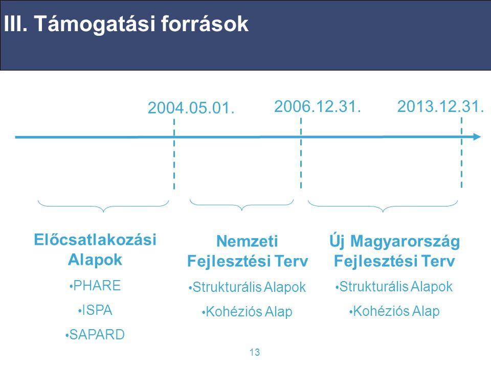 13 III.Támogatási források 2004.05.01. 2006.12.31.