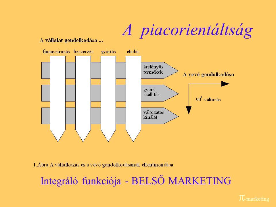 11 Komparatív versenyelőnyök keresése és realizálása  -marketing