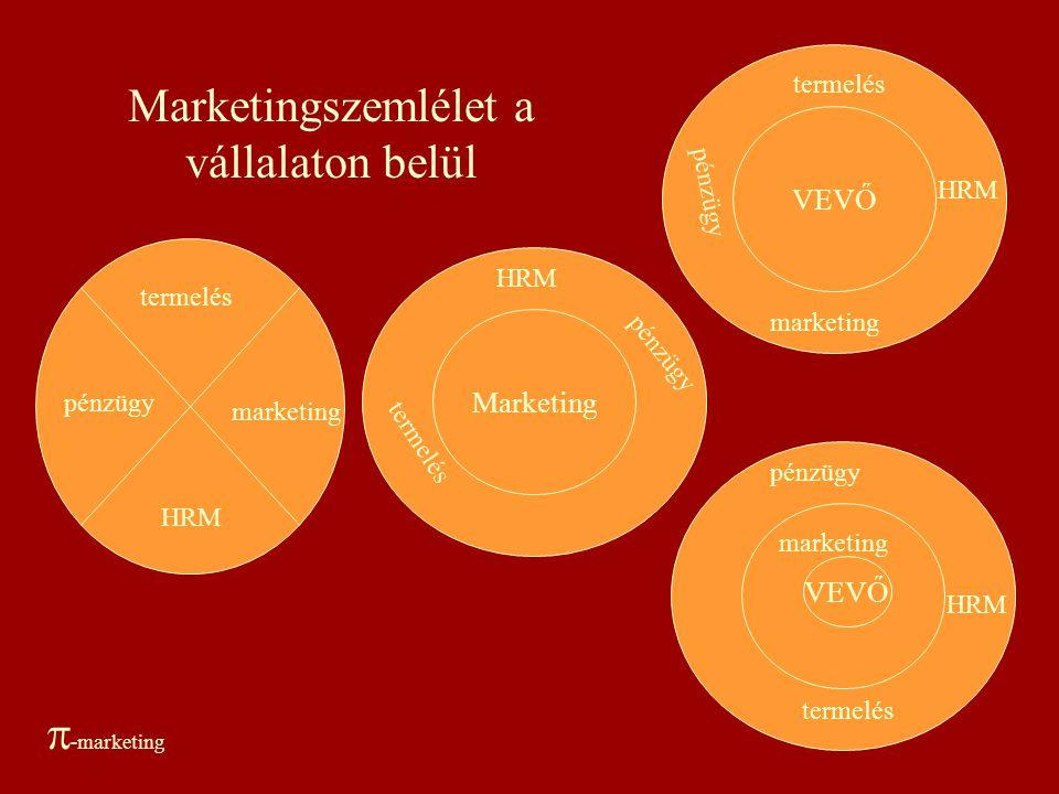 A piacorientáltság Integráló funkciója - BELSŐ MARKETING  -marketing
