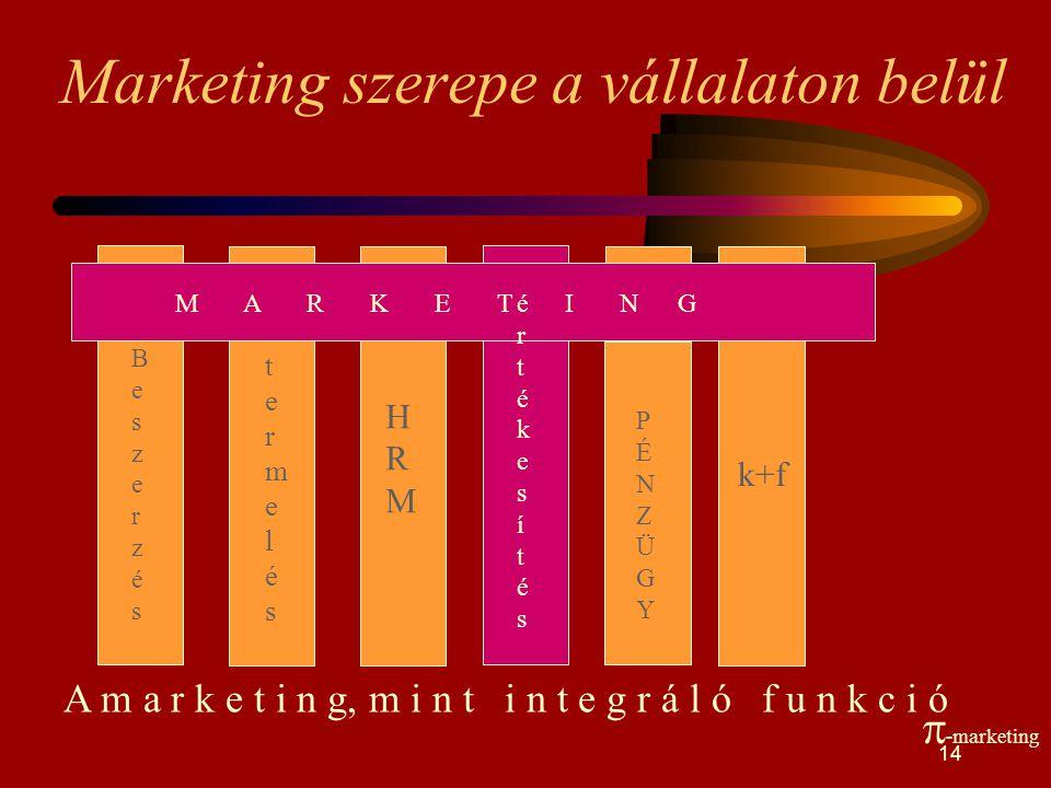 Marketing termelés pénzügy marketing HRM pénzügy termelés VEVŐ marketing termelés pénzügy HRM VEVŐ marketing pénzügy HRM Marketingszemlélet a vállalat