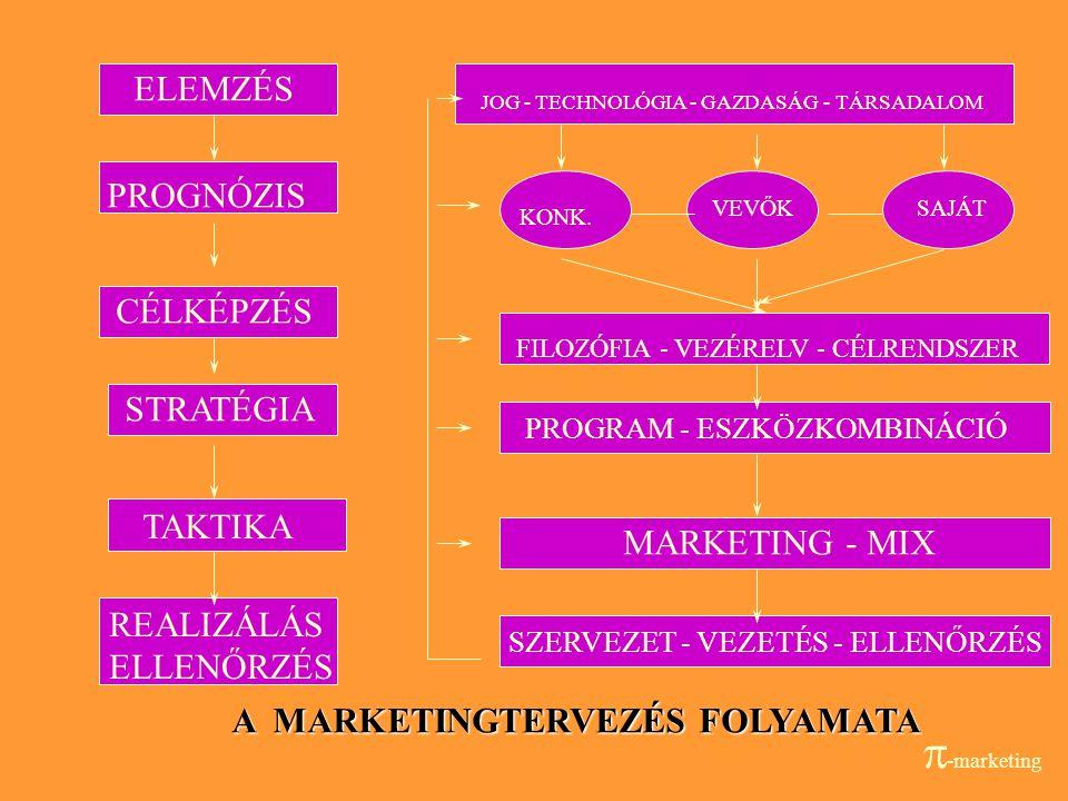 14 Marketing szerepe a vállalaton belül k+f termeléstermelés HRMHRM BeszerzésBeszerzés értékesítésértékesítés M A R K E T I N G PÉNZÜGYPÉNZÜGY A m a r