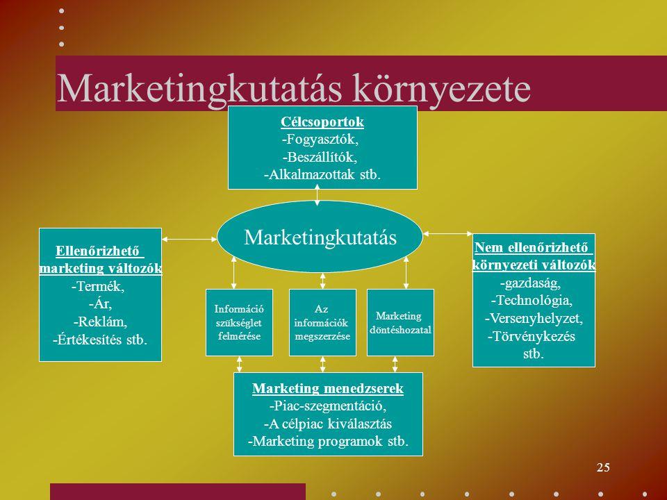 24 Marketingkutatás Speciális vállalati marketinghelyzettel, problémával kapcsolatos adatok és jelenségek gyűjtése, elemzése, jelentése és tervezése.S