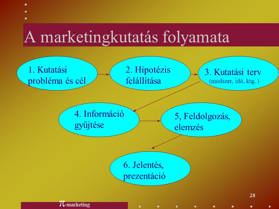 27 A marketingkutatás területei pl.pl. imázs, attitűd-vizsgálat,imázs, attitűd-vizsgálat, szükséglet, igénykutatás,szükséglet, igénykutatás, terméktul