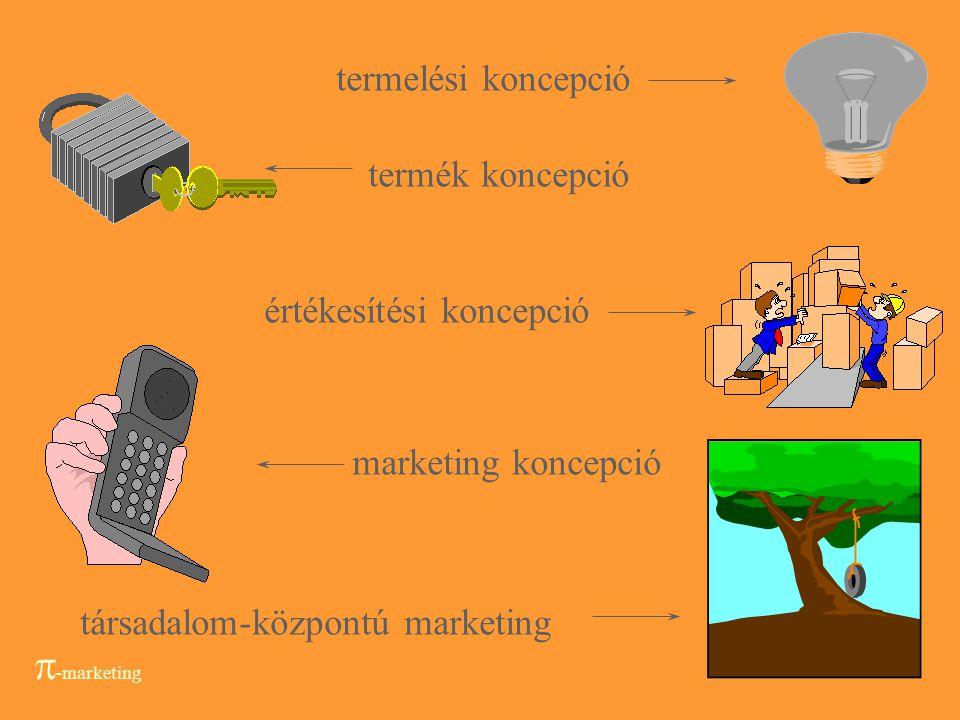 8 A marketing definíciója egy vállalat, egy vállalkozás minden aktuális és potenciális piacra irányuló tevékenységének tervezése, koordinálása, integr