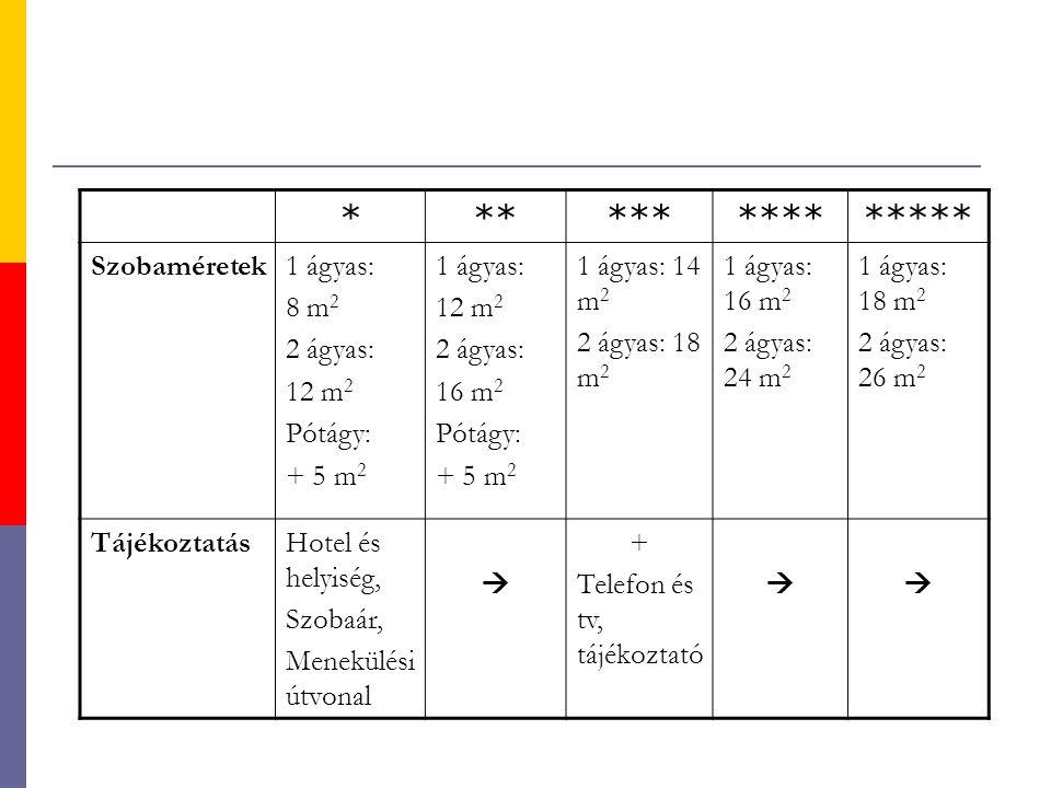 *************** Szobaméretek1 ágyas: 8 m 2 2 ágyas: 12 m 2 Pótágy: + 5 m 2 1 ágyas: 12 m 2 2 ágyas: 16 m 2 Pótágy: + 5 m 2 1 ágyas: 14 m 2 2 ágyas: 18 m 2 1 ágyas: 16 m 2 2 ágyas: 24 m 2 1 ágyas: 18 m 2 2 ágyas: 26 m 2 TájékoztatásHotel és helyiség, Szobaár, Menekülési útvonal  + Telefon és tv, tájékoztató 