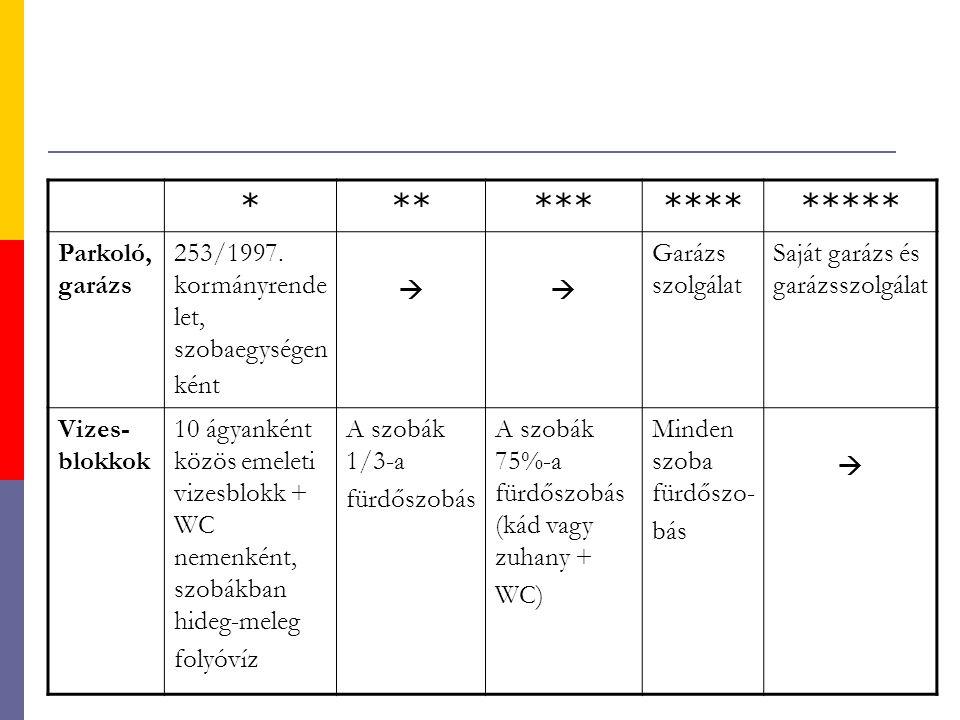 *************** Parkoló, garázs 253/1997. kormányrende let, szobaegységen ként  Garázs szolgálat Saját garázs és garázsszolgálat Vizes- blokkok 10 á