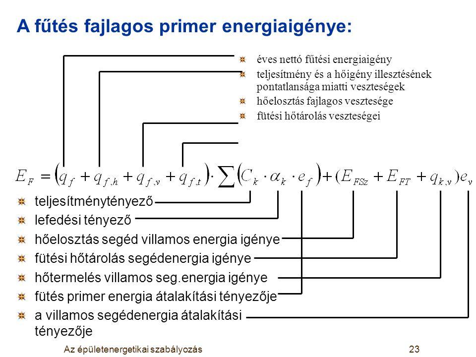 Az épületenergetikai szabályozás23 éves nettó fűtési energiaigény teljesítmény és a hőigény illesztésének pontatlansága miatti veszteségek hőelosztás