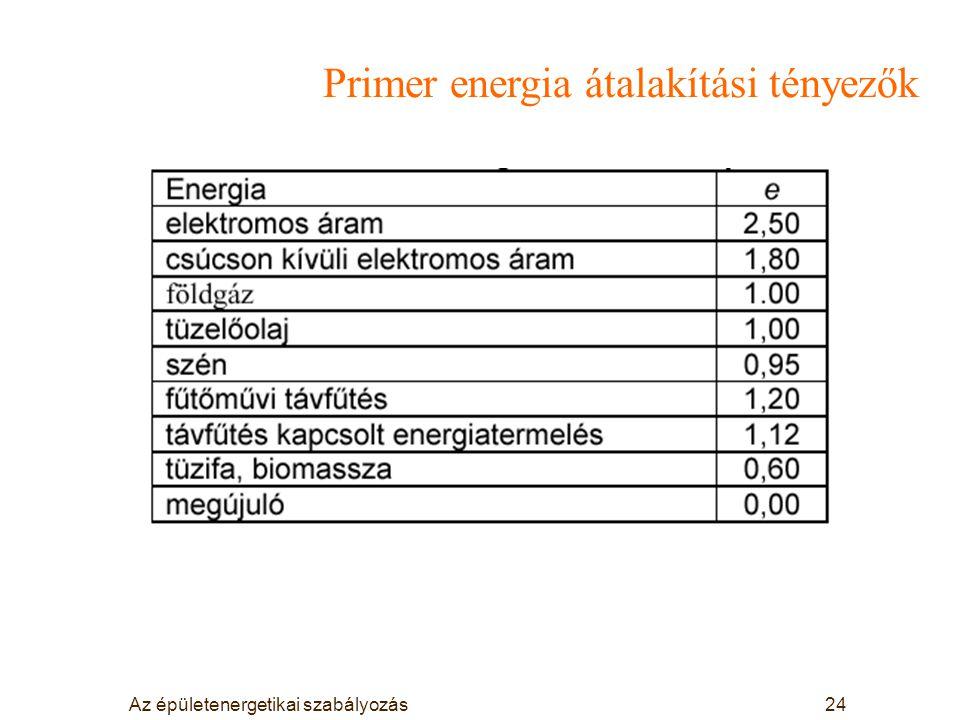 Az épületenergetikai szabályozás24 Primer energia átalakítási tényezők