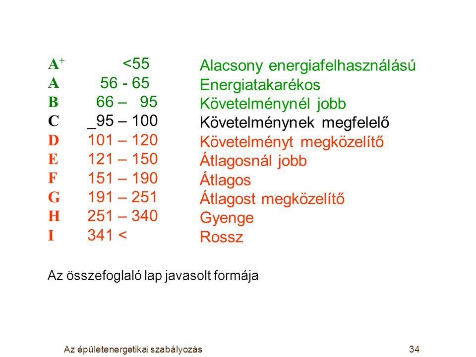 Az épületenergetikai szabályozás34 A+ABCDEFGHIA+ABCDEFGHI <55 56 - 65 66 – 95 _95 – 100 101 – 120 121 – 150 151 – 190 191 – 251 251 – 340 341 < Alacso