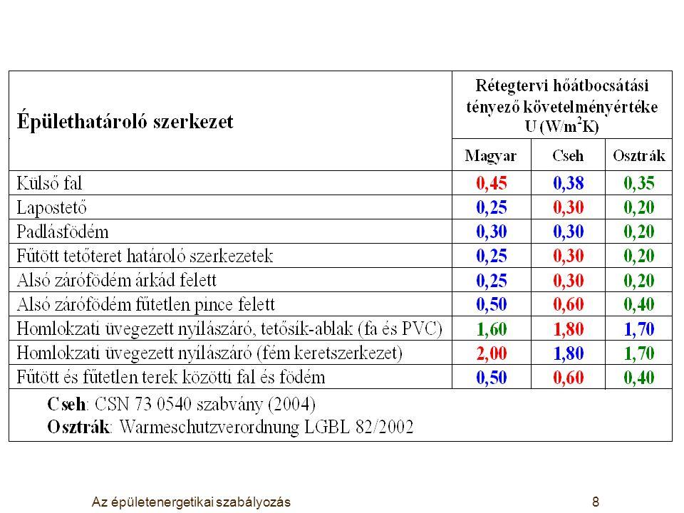 Az épületenergetikai szabályozás8