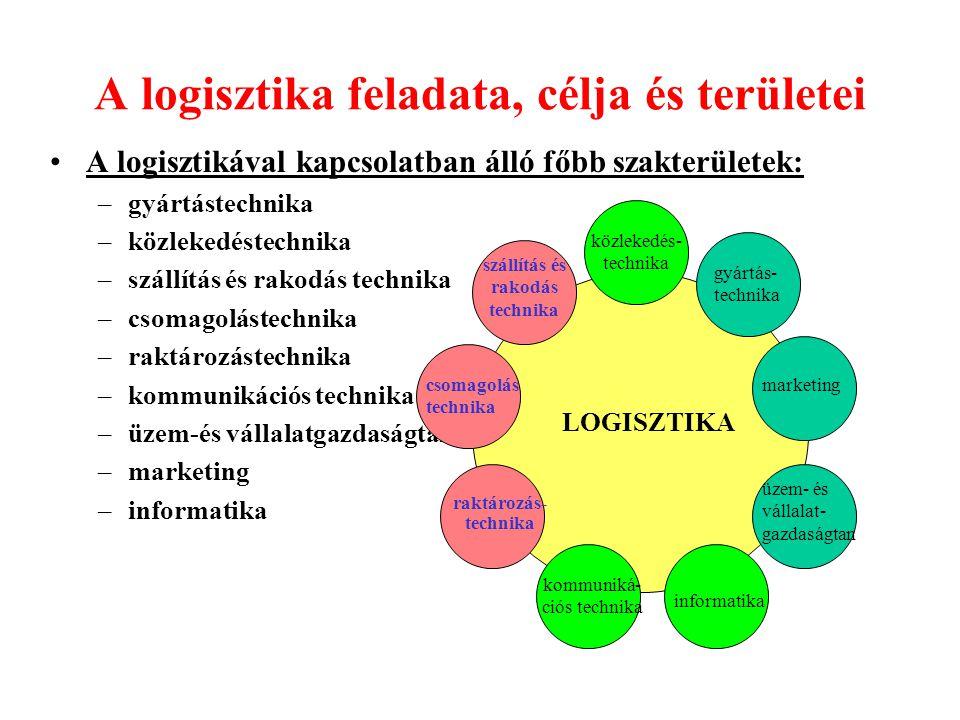 A logisztika feladata, célja és területei A logisztikával kapcsolatban álló főbb szakterületek: –gyártástechnika –közlekedéstechnika –szállítás és rak