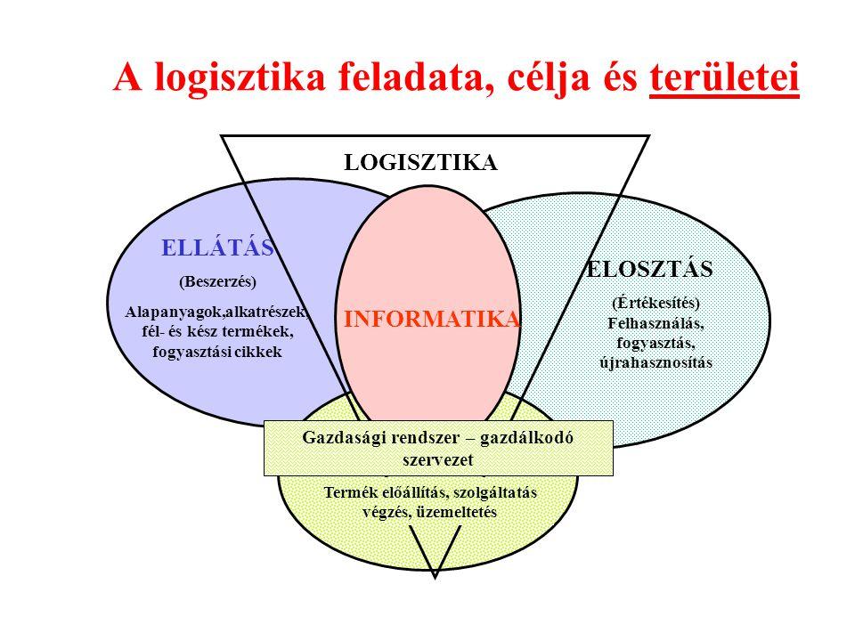 A logisztika feladata, célja és területei ELLÁTÁS (Beszerzés) Alapanyagok,alkatrészek, fél- és kész termékek, fogyasztási cikkek LOGISZTIKA ELOSZTÁS (