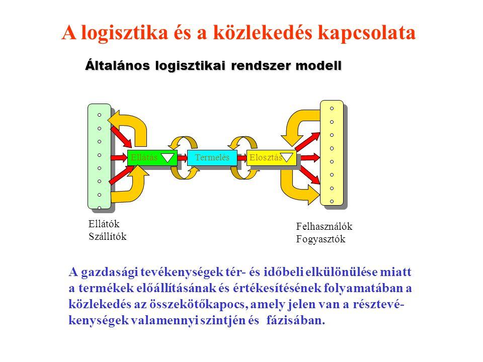 Általános logisztikai rendszer modell Termelés Ellátás Elosztás Felhasználók Fogyasztók Ellátók Szállítók A gazdasági tevékenységek tér- és időbeli el