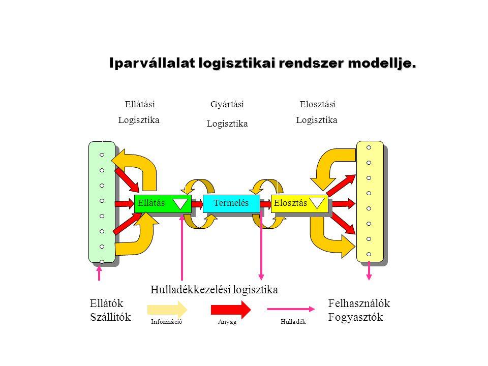 logisztikai rendszer modellje. Iparvállalat logisztikai rendszer modellje. Termelés Ellátás Elosztás Felhasználók Fogyasztók Ellátók Szállítók Ellátás