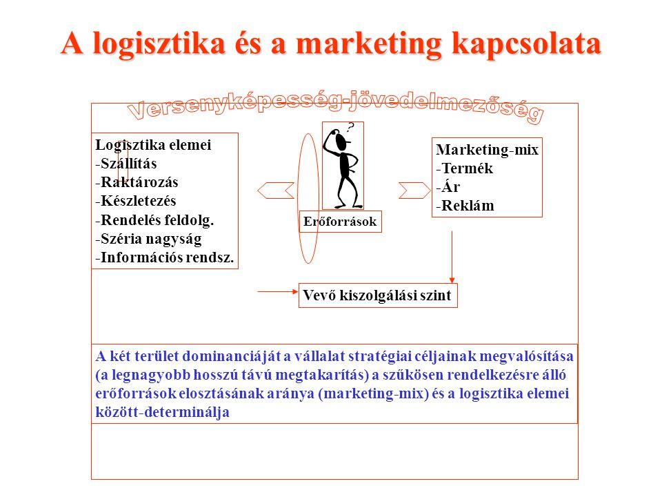 A logisztika és a marketing kapcsolata Erőforrások Marketing-mix -Termék -Ár -Reklám Logisztika elemei -Szállítás -Raktározás -Készletezés -Rendelés f