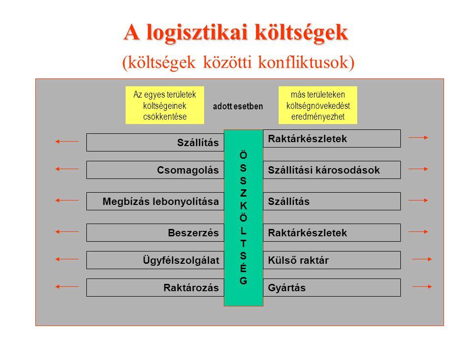 A logisztikai költségek A logisztikai költségek (költségek közötti konfliktusok) ÖSSZKÖLTSÉGÖSSZKÖLTSÉG Szállítás Csomagolás Raktárkészletek Szállítás