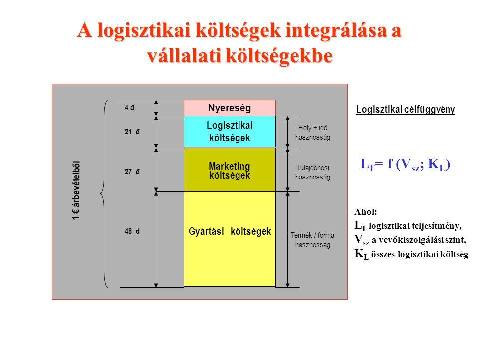 A logisztikai költségek integrálása a vállalati költségekbe Nyereség Logisztikai költségek Marketing költségek Gyártási költségek 1 € árbevételből 4 đ