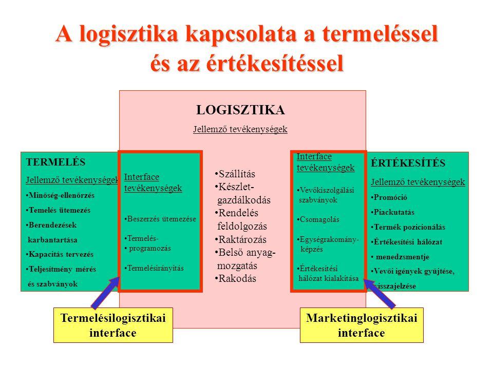 A logisztika kapcsolata a termeléssel és az értékesítéssel LOGISZTIKA Jellemző tevékenységek Szállítás Készlet- gazdálkodás Rendelés feldolgozás Raktá