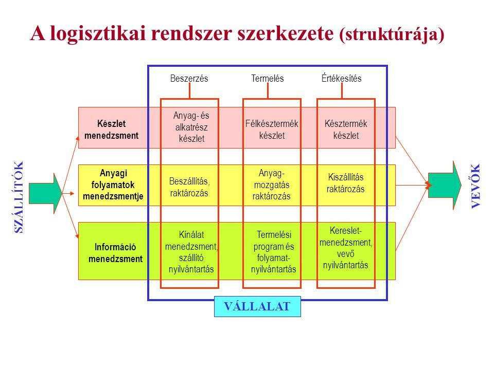 A logisztikai rendszer szerkezete (struktúrája) ÉrtékesítésTermelésBeszerzés SZÁLLÍTÓK VEVŐK VÁLLALAT Készlet menedzsment Anyag- és alkatrész készlet