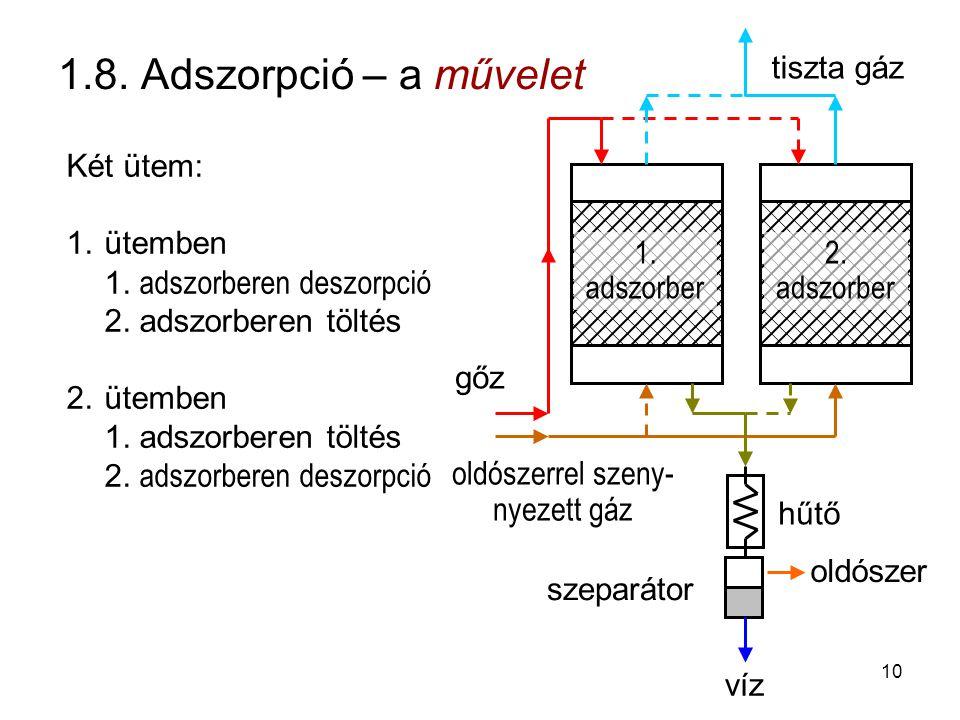 1.8. Adszorpció – a művelet Két ütem: 1.ütemben 1. adszorberen deszorpció 2. adszorberen töltés 2.ütemben 1. adszorberen töltés 2. adszorberen deszorp