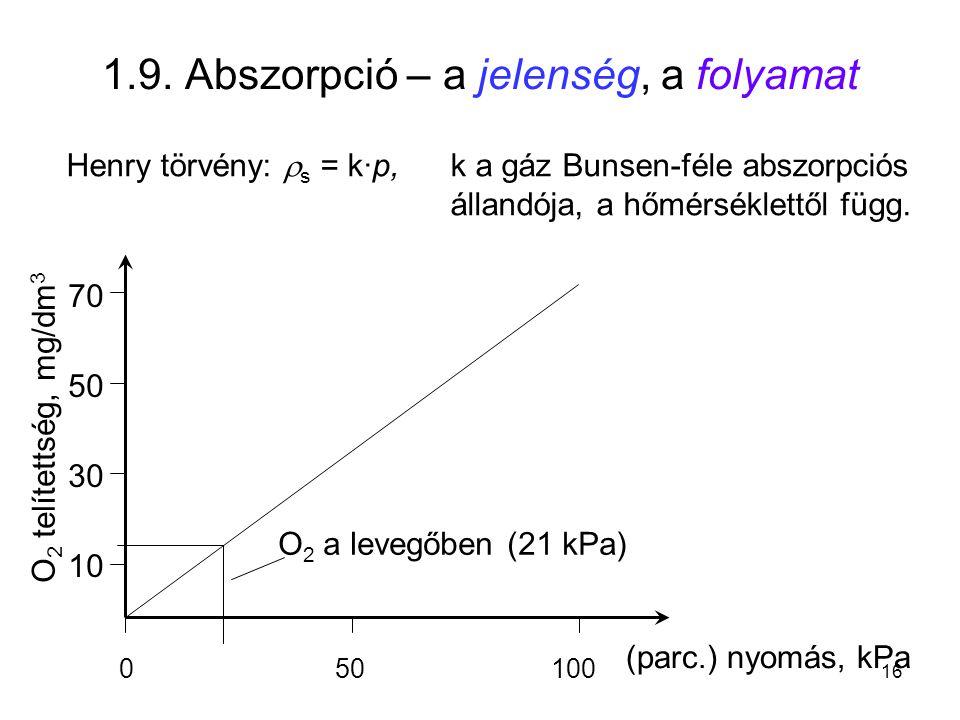 1.9. Abszorpció – a jelenség, a folyamat Henry törvény:  s = k·p,k a gáz Bunsen-féle abszorpciós állandója, a hőmérséklettől függ. 050100 (parc.) nyo