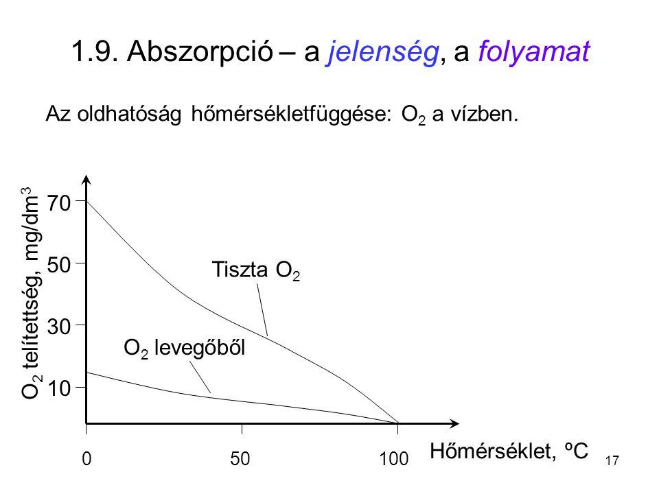 1.9. Abszorpció – a jelenség, a folyamat Az oldhatóság hőmérsékletfüggése: O 2 a vízben. 050100 Hőmérséklet, ºC 70 50 30 10 O 2 telítettség, mg/dm 3 T