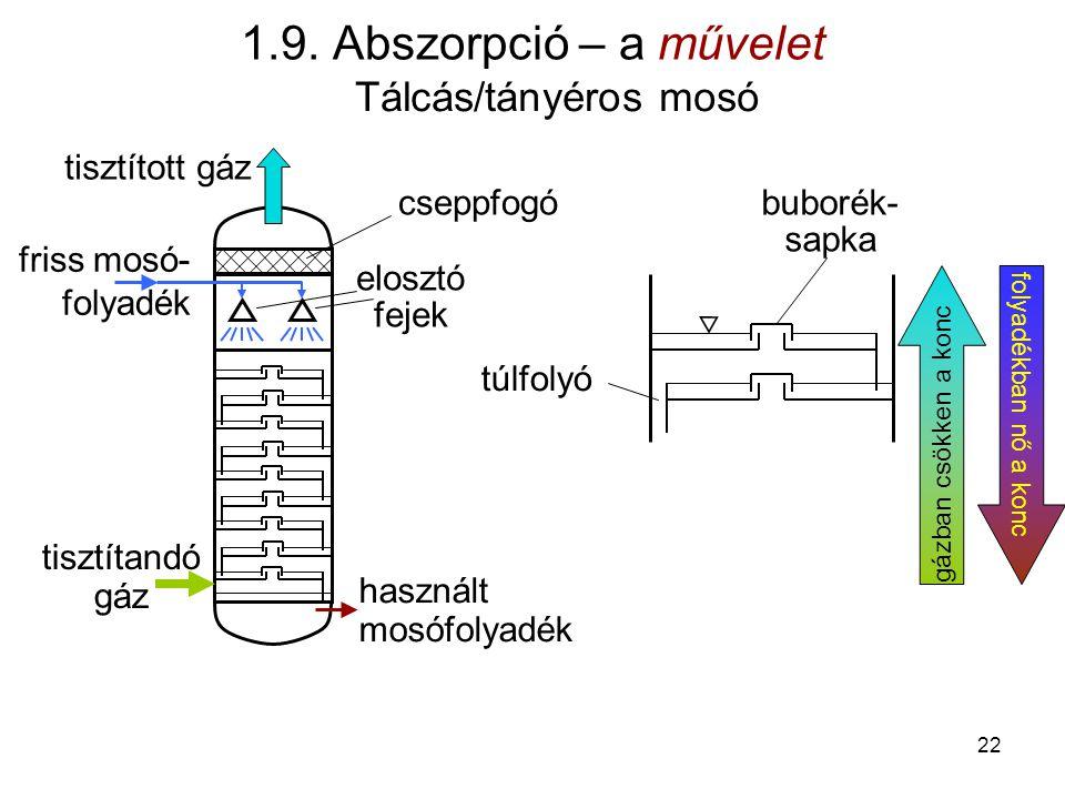 friss mosó- folyadék 1.9. Abszorpció – a művelet tisztítandó gáz tisztított gáz használt mosófolyadék elosztó fejek cseppfogóbuborék- sapka túlfolyó f