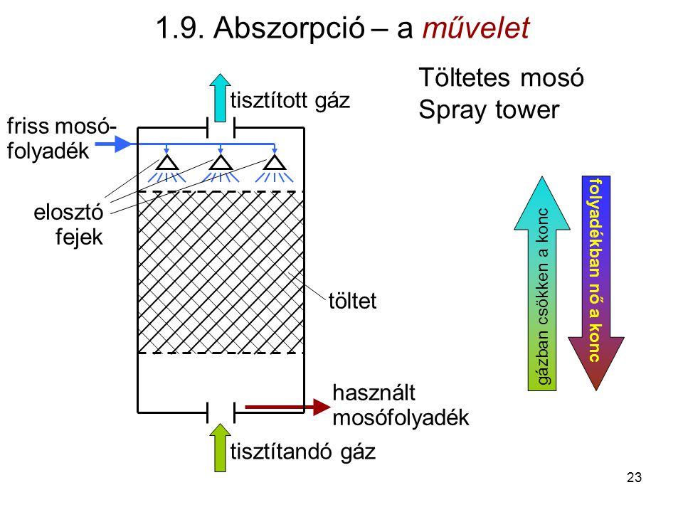 Töltetes mosó Spray tower töltet tisztítandó gáz tisztított gáz használt mosófolyadék friss mosó- folyadék elosztó fejek folyadékban nő a konc gázban