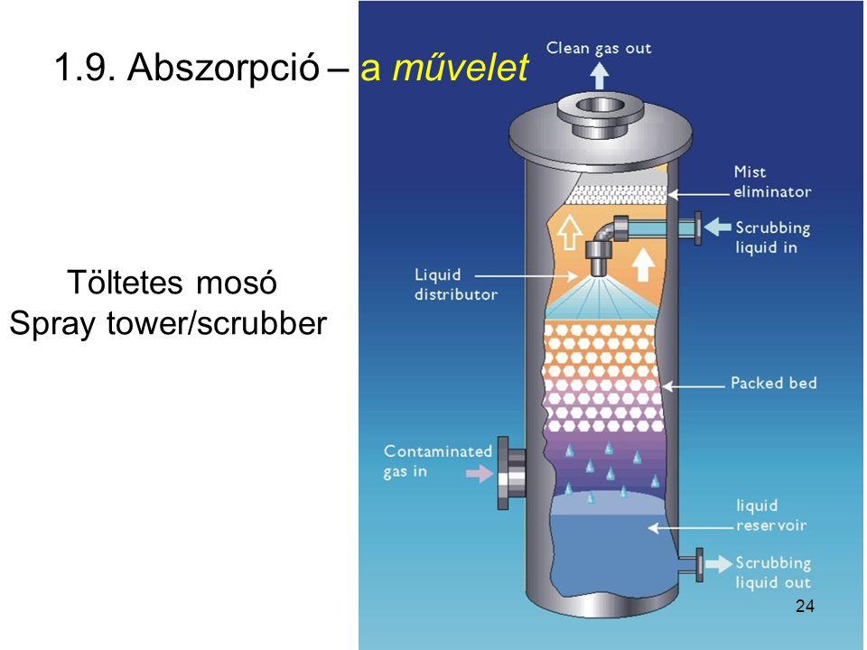 1.9. Abszorpció – a művelet Töltetes mosó Spray tower/scrubber 24