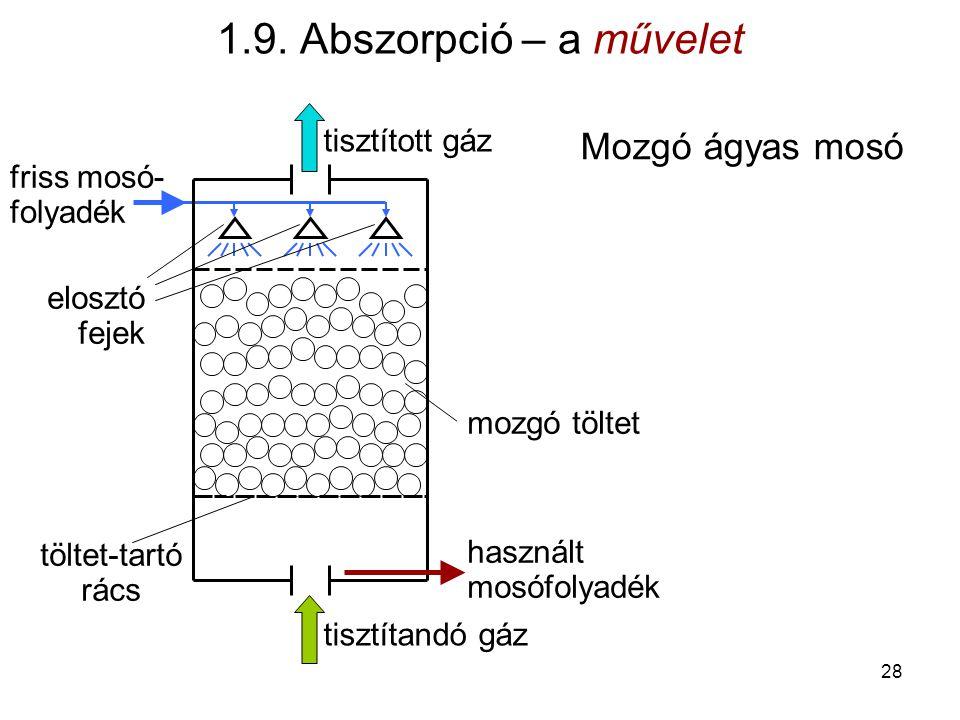 Mozgó ágyas mosó nyugvó töltet tisztítandó gáz tisztított gáz használt mosófolyadék friss mosó- folyadék elosztó fejek 1.9. Abszorpció – a művelet moz