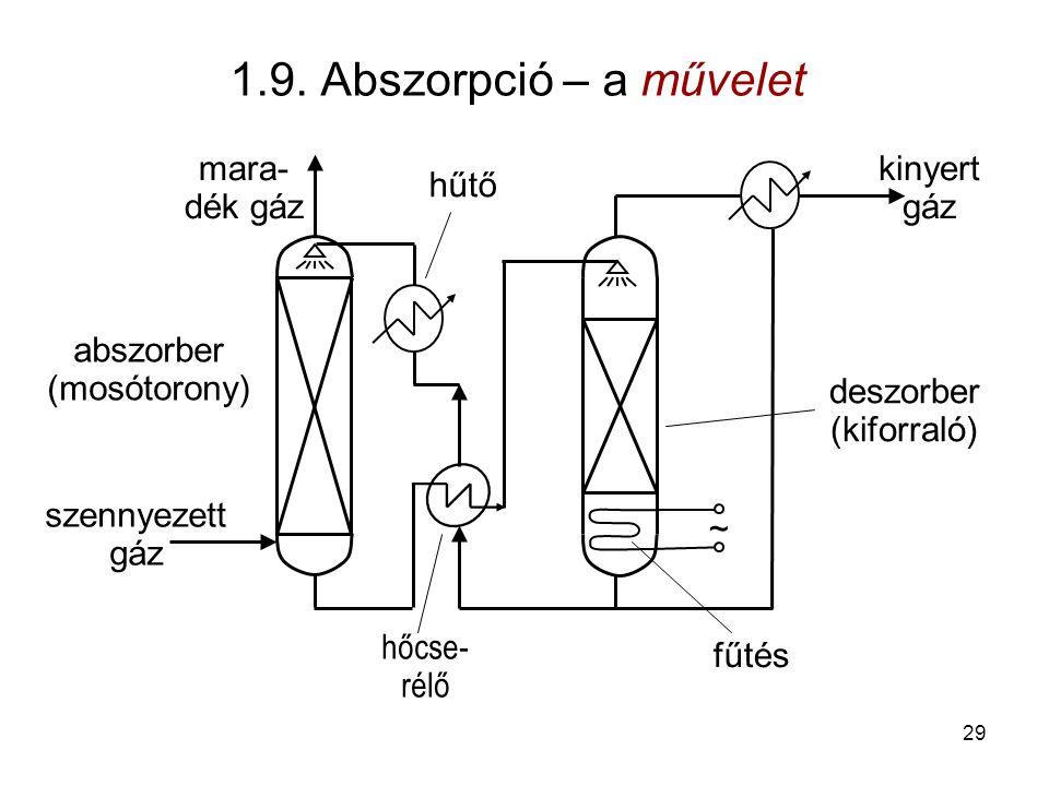 1.9. Abszorpció – a művelet ~ szennyezett gáz abszorber (mosótorony) hőcse- rélő hűtő deszorber (kiforraló) fűtés kinyert gáz mara- dék gáz 29