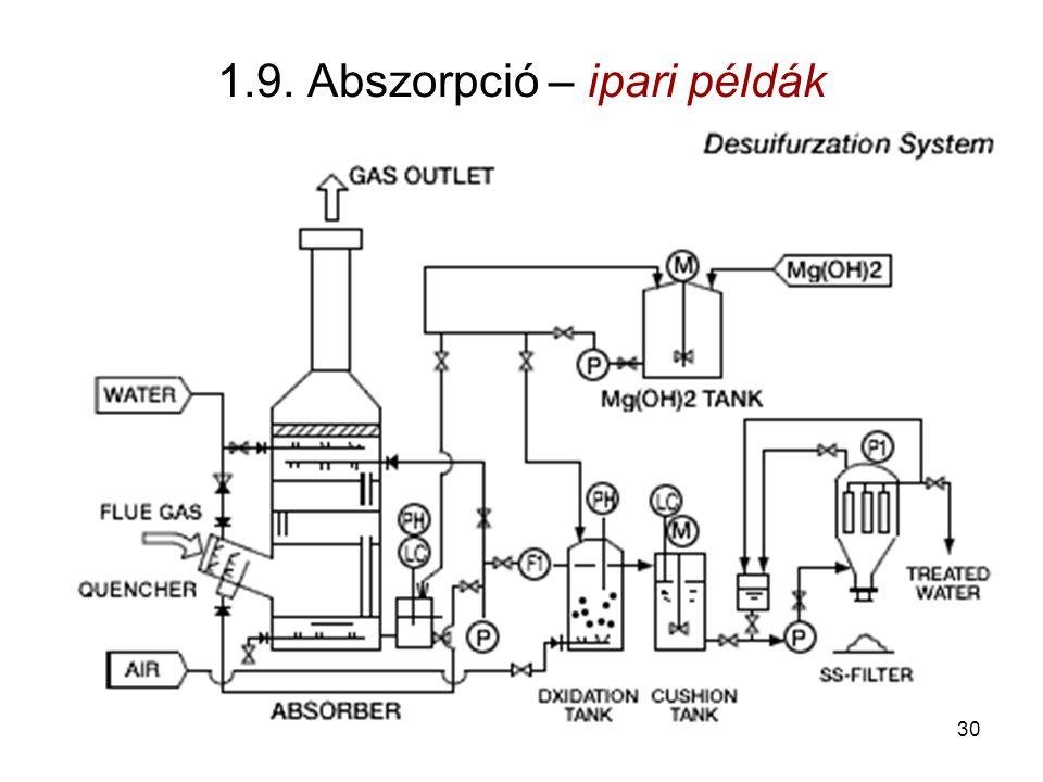 1.9. Abszorpció – ipari példák 30