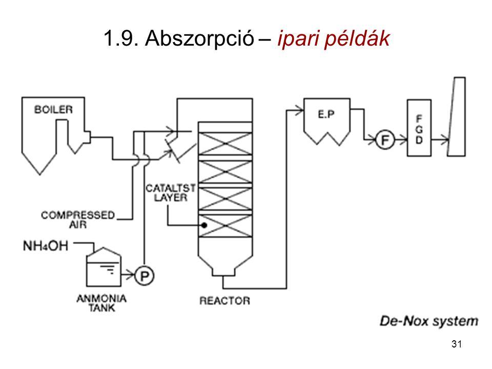 1.9. Abszorpció – ipari példák 31