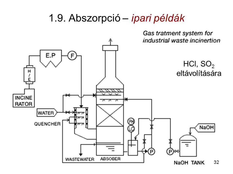 1.9. Abszorpció – ipari példák HCl, SO 2 eltávolítására 32