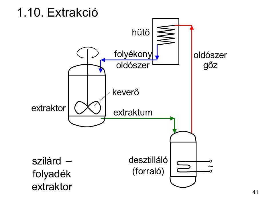 1.10. Extrakció ~ oldószer gőz extraktum desztilláló (forraló) extraktor hűtő folyékony oldószer keverő szilárd – folyadék extraktor 41