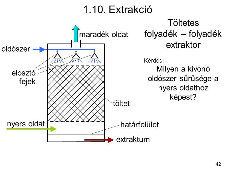 Töltetes folyadék – folyadék extraktor Kérdés: Milyen a kivonó oldószer sűrűsége a nyers oldathoz képest? töltet nyers oldat maradék oldat extraktum o