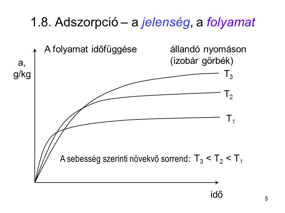 1.8. Adszorpció – a jelenség, a folyamat idő a, g/kg A folyamat időfüggése T1T1 T2T2 T3T3 A sebesség szerinti növekvő sorrend : T 1 ? T 2 ? T 3 T 3 <