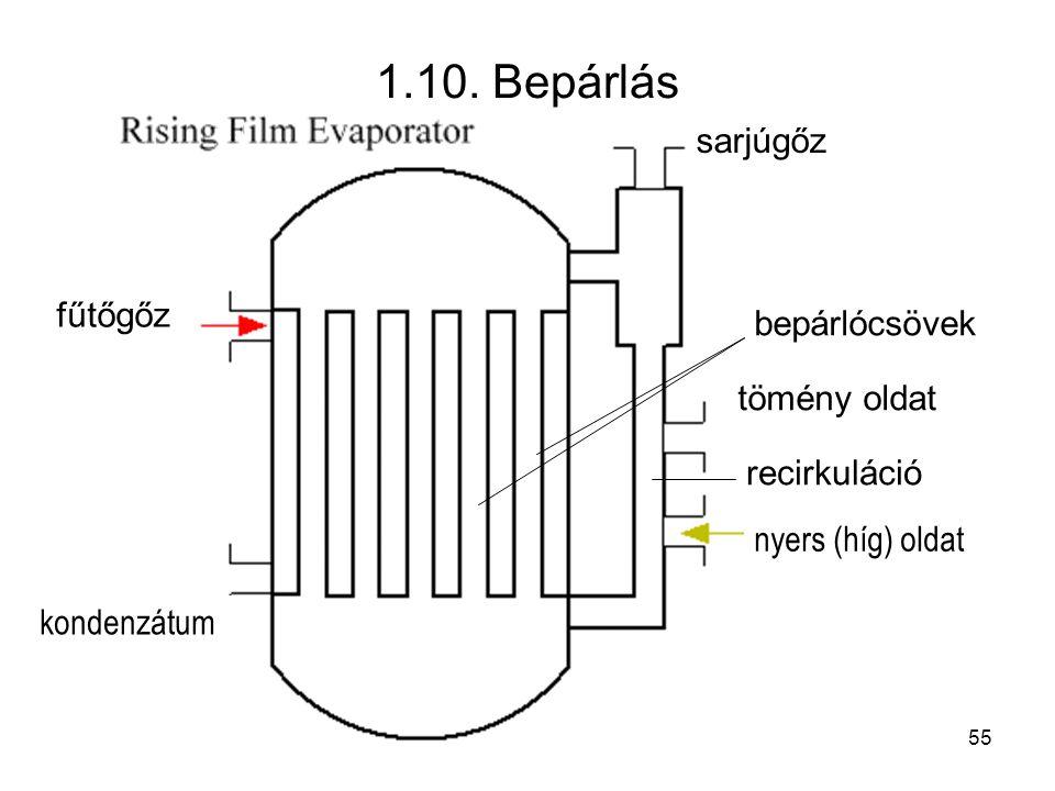 1.10. Bepárlás fűtőgőz kondenzátum tömény oldat nyers (híg) oldat sarjúgőz recirkuláció bepárlócsövek 55