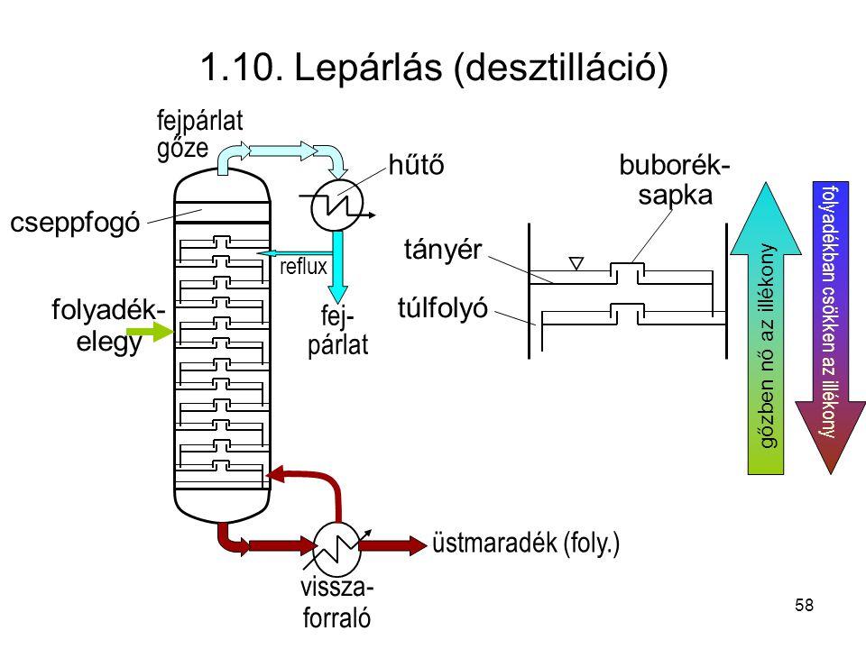 1.10. Lepárlás (desztilláció) folyadék- elegy fejpárlat gőze cseppfogó buborék- sapka túlfolyó folyadékban csökken az illékony gőzben nő az illékony ü