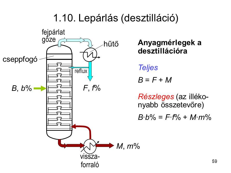 1.10. Lepárlás (desztilláció) B, b% fejpárlat gőze cseppfogó hűtő reflux vissza- forraló F, f% M, m% Anyagmérlegek a desztillációra Teljes B = F + M R