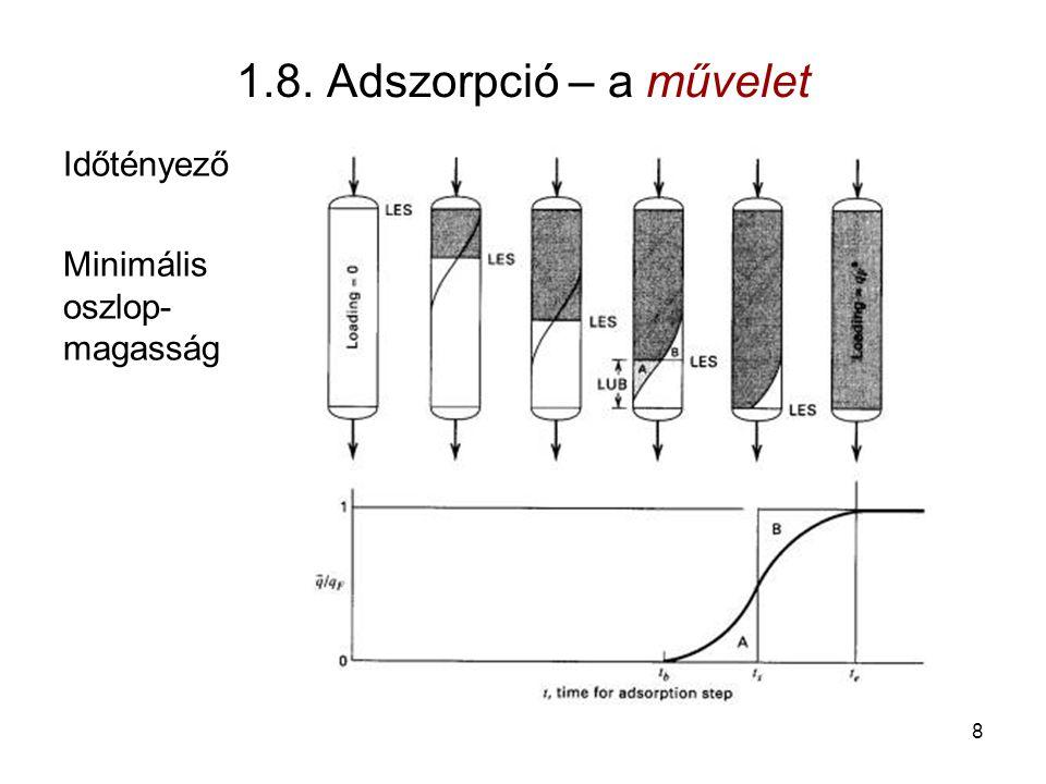 1.8. Adszorpció – a művelet Időtényező Minimális oszlop- magasság 8