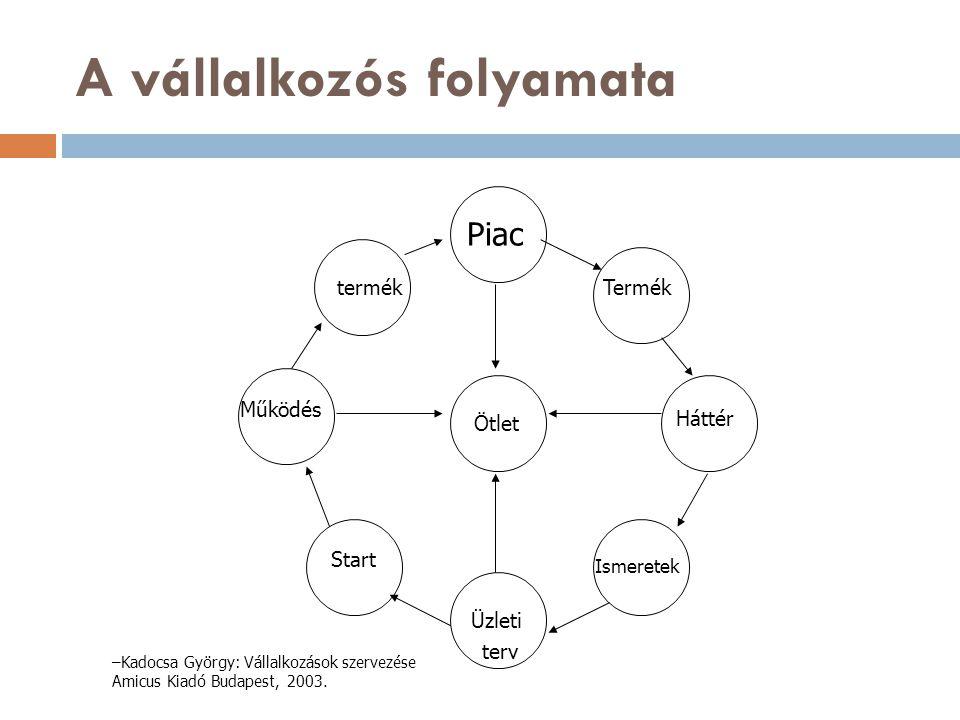 A vállalkozós folyamata termék Ötlet Piac Termék Háttér Ismeretek Üzleti terv Start Működés –Kadocsa György: Vállalkozások szervezése Amicus Kiadó Bud