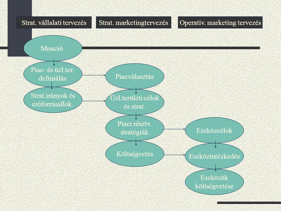 Marketingstratégiai szakmai megközelítések a marketingstratégia egy funkcionális stratégia a többiek sorában, mely a vállalkozások magasabb szintű str