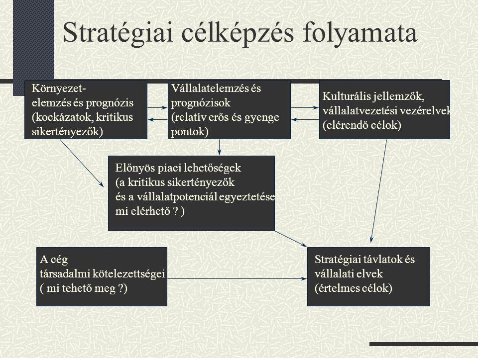 Stratégiai célképzés folyamata Környezet- elemzés és prognózis (kockázatok, kritikus sikertényezők) Vállalatelemzés és prognózisok (relatív erős és gyenge pontok) Kulturális jellemzők, vállalatvezetési vezérelvek (elérendő célok) Előnyös piaci lehetőségek (a kritikus sikertényezők és a vállalatpotenciál egyeztetése mi elérhető .