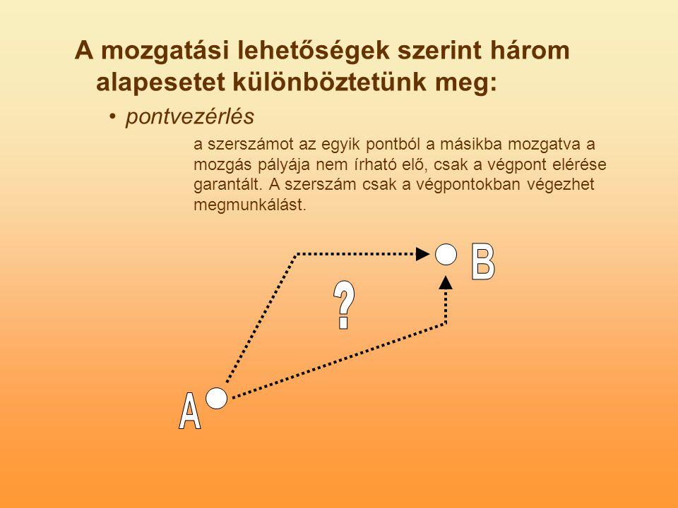A mozgatási lehetőségek szerint három alapesetet különböztetünk meg: pontvezérlés a szerszámot az egyik pontból a másikba mozgatva a mozgás pályája nem írható elő, csak a végpont elérése garantált.