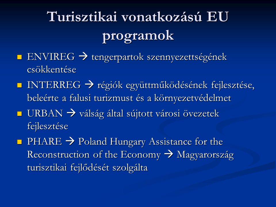 Turisztikai vonatkozású EU programok ENVIREG  tengerpartok szennyezettségének csökkentése ENVIREG  tengerpartok szennyezettségének csökkentése INTERREG  régiók együttműködésének fejlesztése, beleérte a falusi turizmust és a környezetvédelmet INTERREG  régiók együttműködésének fejlesztése, beleérte a falusi turizmust és a környezetvédelmet URBAN  válság által sújtott városi övezetek fejlesztése URBAN  válság által sújtott városi övezetek fejlesztése PHARE  Poland Hungary Assistance for the Reconstruction of the Economy  Magyarország turisztikai fejlődését szolgálta PHARE  Poland Hungary Assistance for the Reconstruction of the Economy  Magyarország turisztikai fejlődését szolgálta