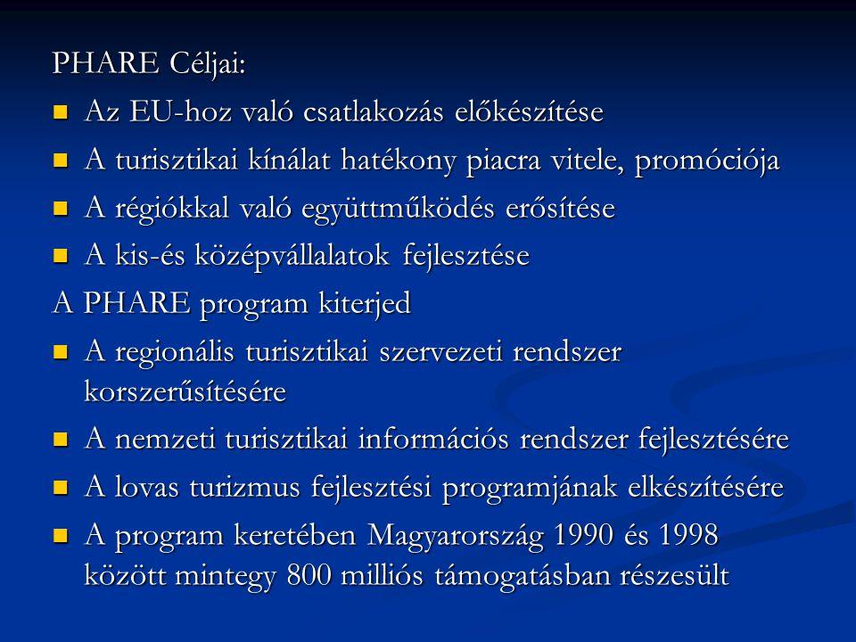 PHARE Céljai: Az EU-hoz való csatlakozás előkészítése Az EU-hoz való csatlakozás előkészítése A turisztikai kínálat hatékony piacra vitele, promóciója A turisztikai kínálat hatékony piacra vitele, promóciója A régiókkal való együttműködés erősítése A régiókkal való együttműködés erősítése A kis-és középvállalatok fejlesztése A kis-és középvállalatok fejlesztése A PHARE program kiterjed A regionális turisztikai szervezeti rendszer korszerűsítésére A regionális turisztikai szervezeti rendszer korszerűsítésére A nemzeti turisztikai információs rendszer fejlesztésére A nemzeti turisztikai információs rendszer fejlesztésére A lovas turizmus fejlesztési programjának elkészítésére A lovas turizmus fejlesztési programjának elkészítésére A program keretében Magyarország 1990 és 1998 között mintegy 800 milliós támogatásban részesült A program keretében Magyarország 1990 és 1998 között mintegy 800 milliós támogatásban részesült