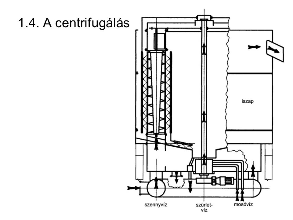 1.4. A centrifugálás