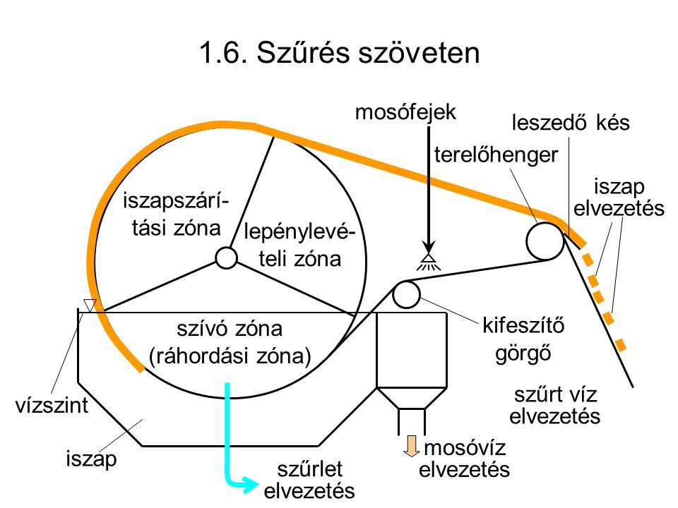 1.6. Szűrés szöveten szívó zóna (ráhordási zóna) iszapszárí- tási zóna lepénylevé- teli zóna iszap kifeszítő görgő terelőhenger mosófejek mosóvíz elve