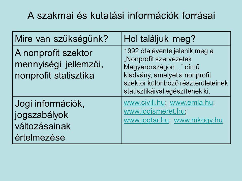 A szakmai és kutatási információk forrásai Mire van szükségünk?Hol találjuk meg.